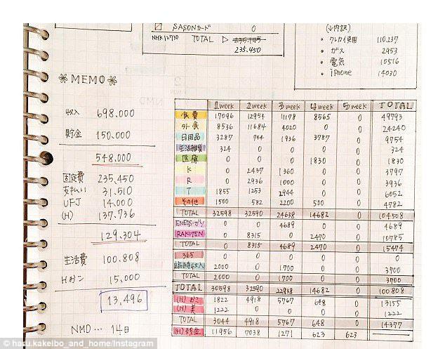 Technique japonaise pour économiser de l'argent kakeibo