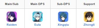 meilleure équipe pour Raiden Shogun Baal